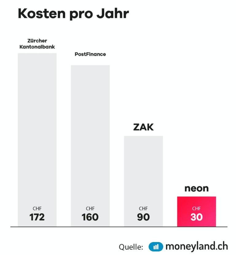 Neon gebühren Vergleich ZKB Postfinance ZAK Cler Revolut