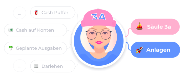 Selma Finance Säule 3a 2020 Empfehlung Zinsvergleich